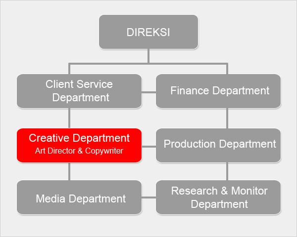 Struktur organisasi secara umum pada perusahaan biro iklan